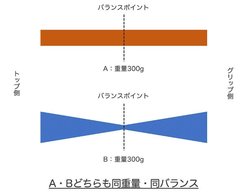 同重量同バランスのラケットでもスイングウェイトが異なるケースのイメージ図