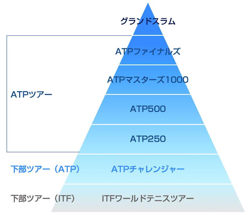 ATPツアーカテゴリーイメージ図