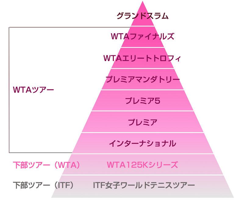 WTAツアーカテゴリーイメージ