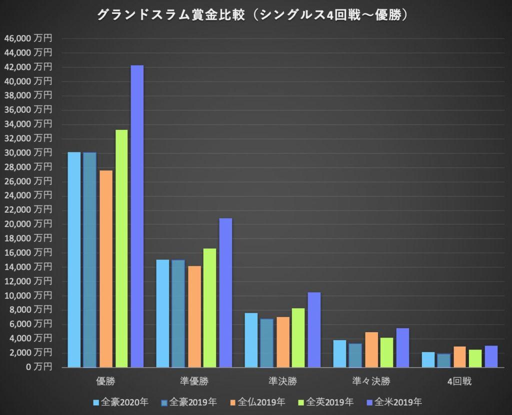 グランドスラム賞金比較(シングルス4回戦から優勝)