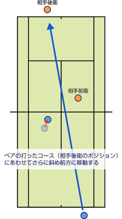 ペアの打ったコース(相手後衛のポジション)にあわせてさらに斜め前方に移動する。