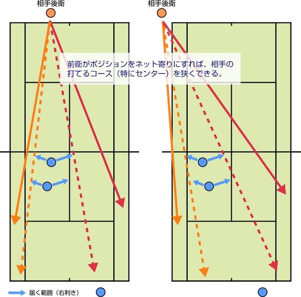 前衛がポジションをネット寄りにすれば、相手の打てるコースを狭くできる。