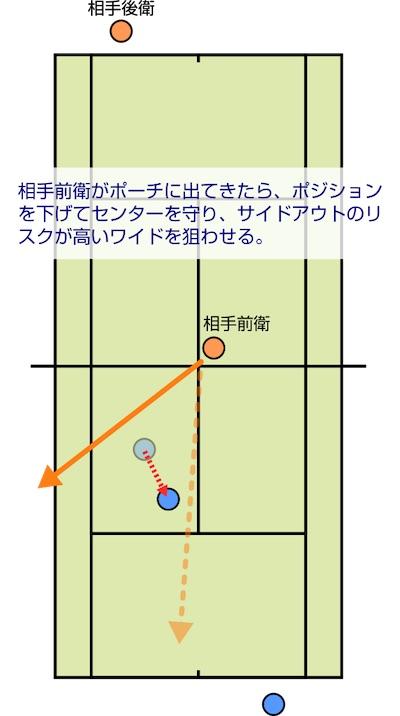 相手前衛がポーチに出てきたら、ポジションを下げてセンターを守り、サイドアウトのリスクが高いワイドを狙わせる。